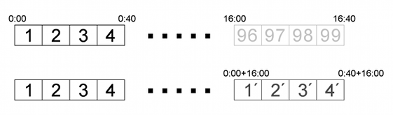 HLSのセグメントファイルを用いた仮想MPEG-TSファイル